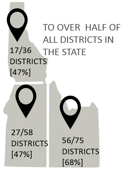 Map of Idaho divided into three regions showing the number of districts attending out of the total number of districts for the region. 17 out 36 (47%) districts attended in the north. 27 out 58 (47%) of districts attended out of the southwest.  56 out of 75 (68%) of districts attended out of the southeast.