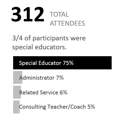 There were 312 total attendees with 3/4 of participants being special educators.  Bar graph shows participant type and percentage in attendance.  Special educator is 75%, Administrator is 7%, Related Service is 6%, and Consulting Teacher/Coach is 5%.