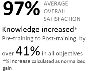 97% of attendees reported overall satisfaction.  Knowledge increased pre to post training by over 41% in all training objectives.  Knowledge increase percentage was calculated as normalized gain.